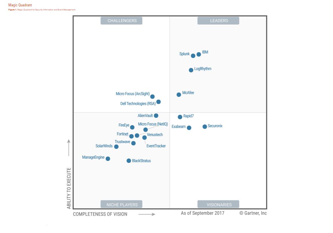 Gartner mobile device security a comparison of platforms pdf