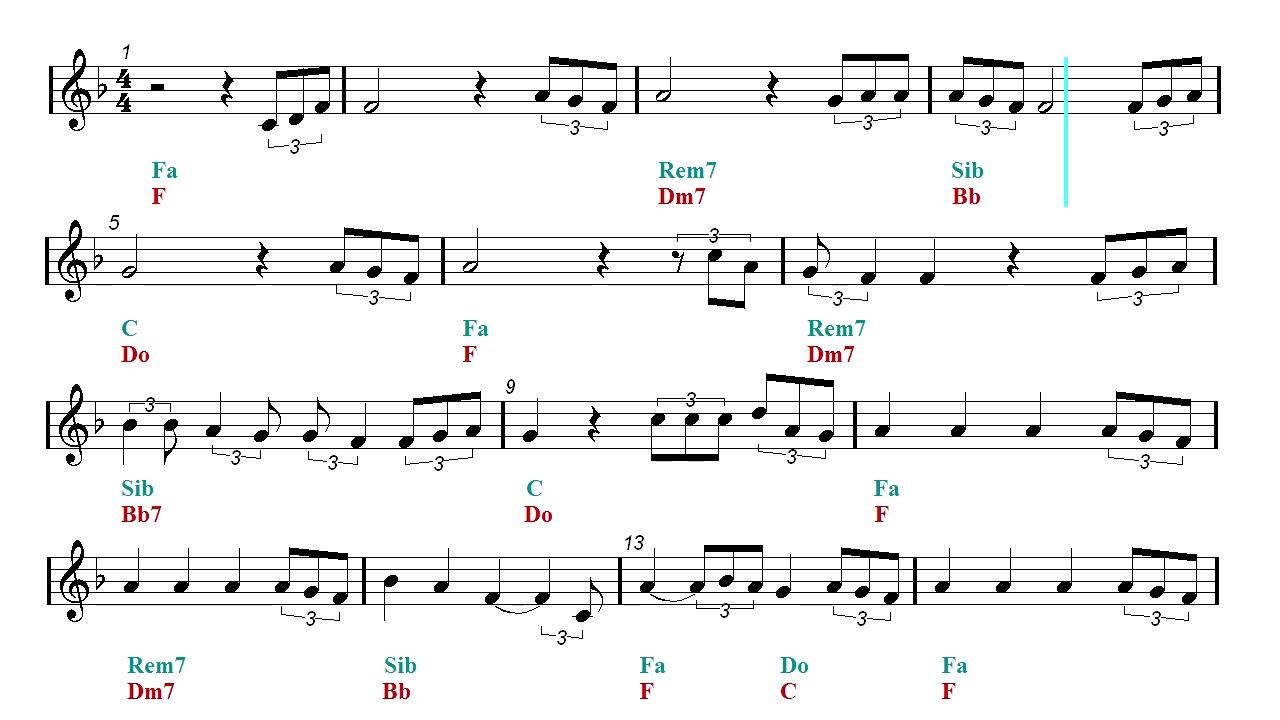 Ed sheeran perfect chords pdf