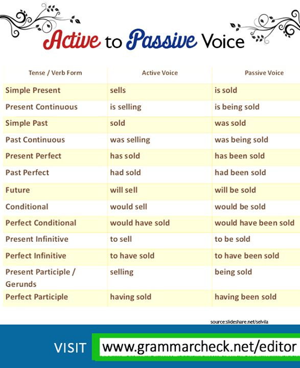 English grammar active and passive voice rules in hindi pdf