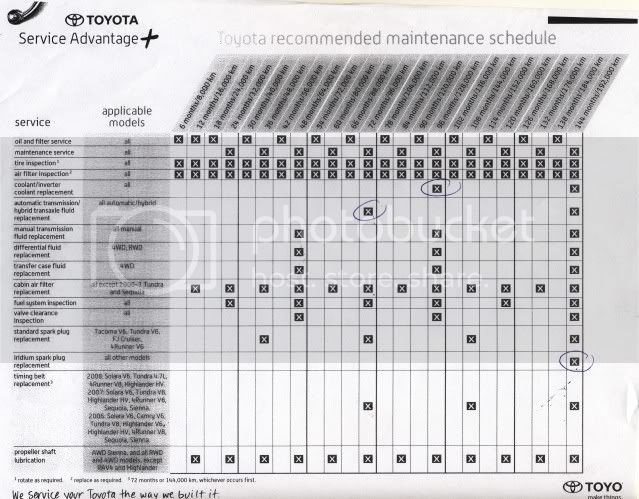 Toyota scheduled maintenance guide pdf