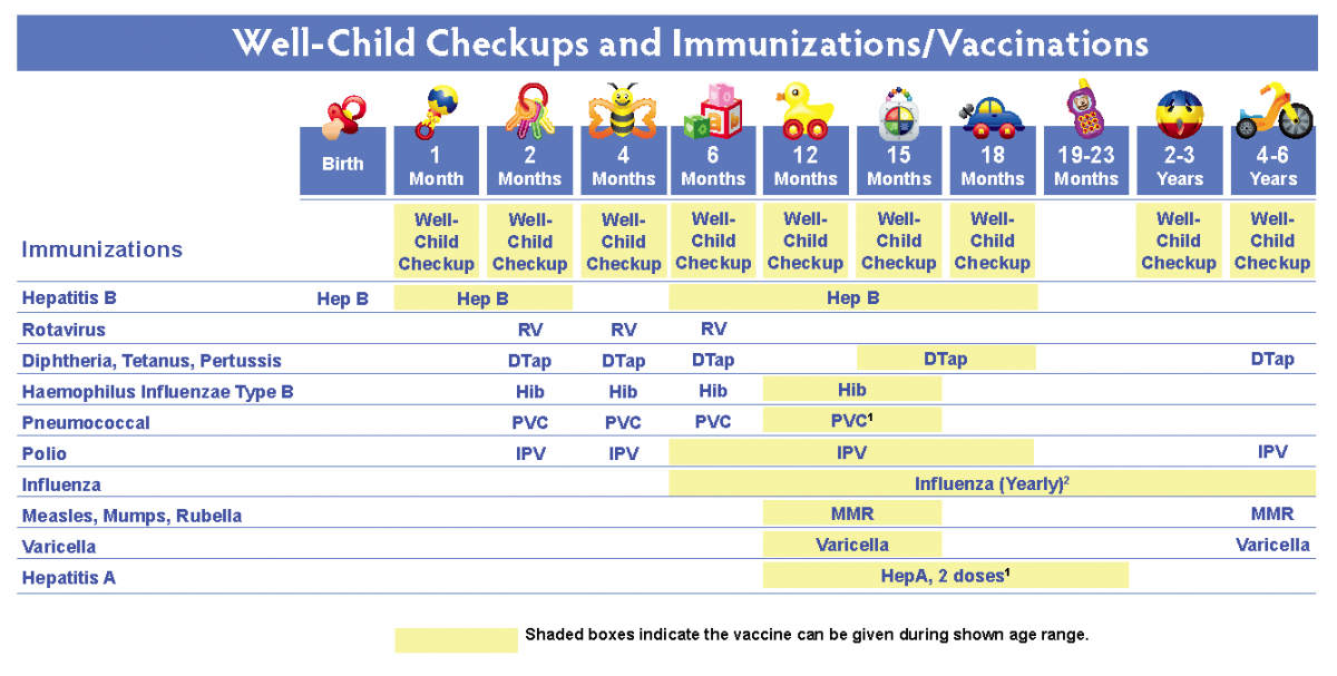 Vaccination chart for newborn baby pdf